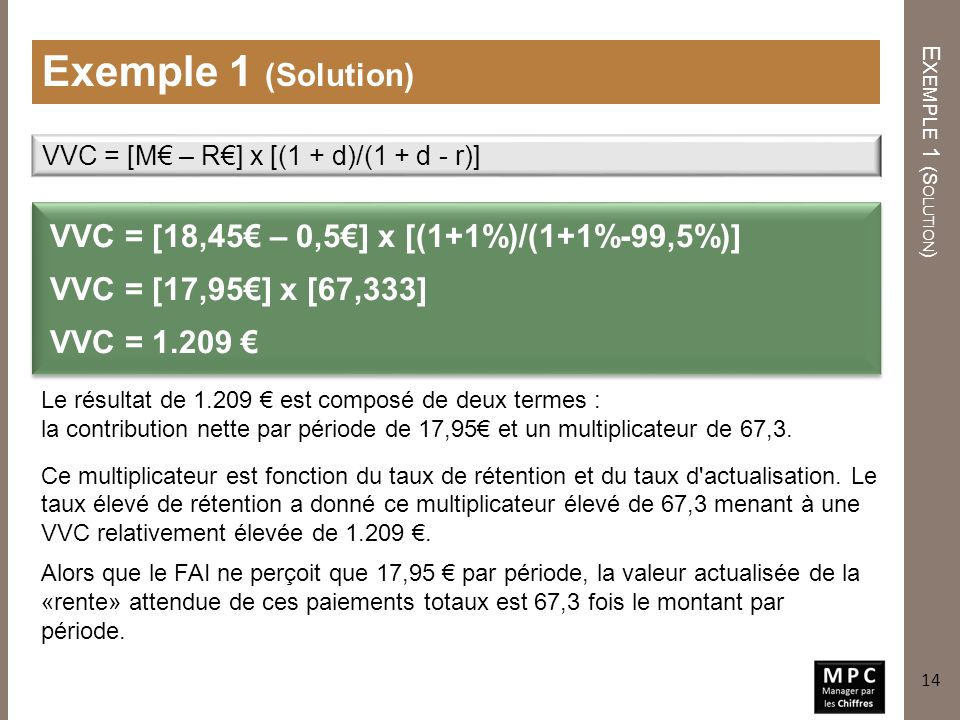 Exemple 1 (Solution) VVC = [18,45€ – 0,5€] x [(1+1%)/(1+1%-99,5%)]
